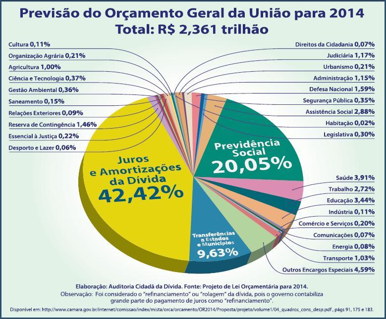 Gráfico-Orçamento-Geral-da-União